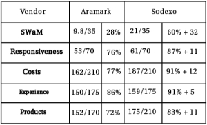 The compiled Dining Services Committee members' ratings of Aramark and Sodexo.