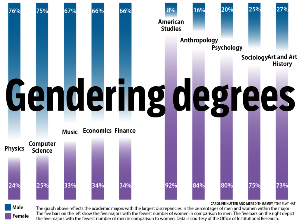 International Relations most hired college majors