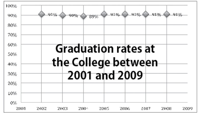 Graduation rates to include part-time, transfers