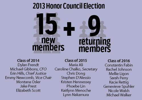 Honor Council elects 15 new members