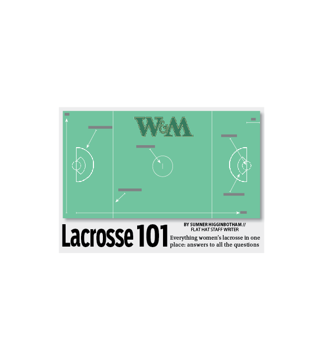 Feature: Lacrosse 101