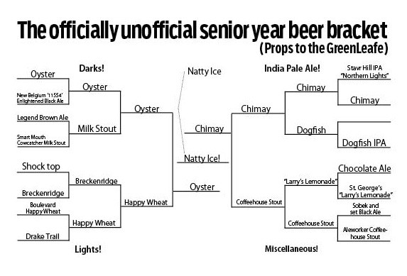 The Beer Bracket