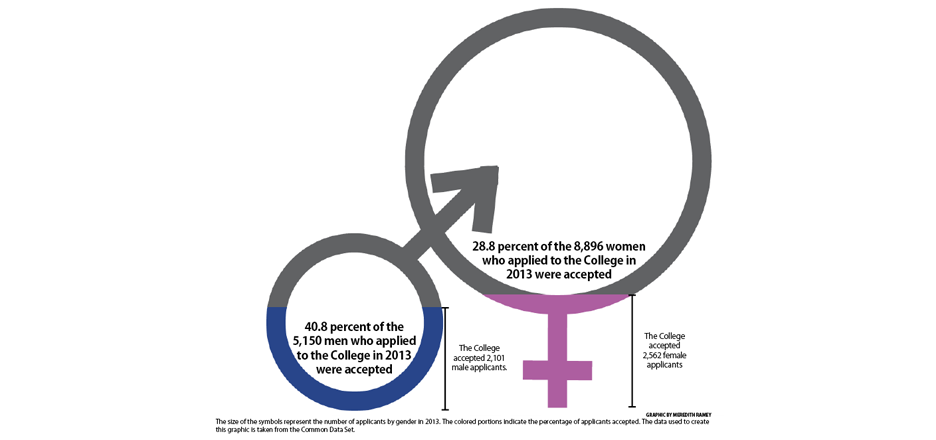 Class of 2018 sees 12 point gap in acceptance rates between genders