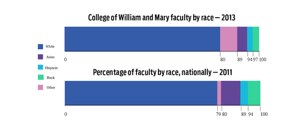 At least 80 percent of the College's faculty are white