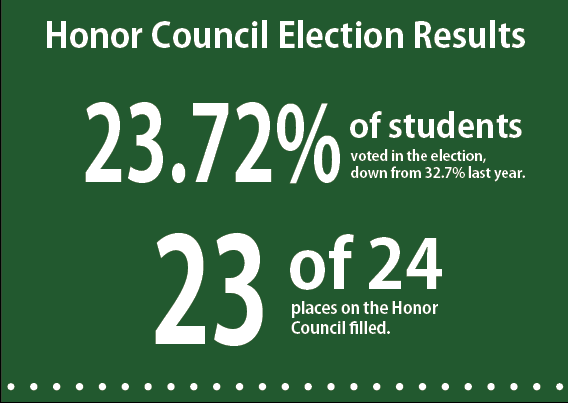 23 candidates elected to Honor Council