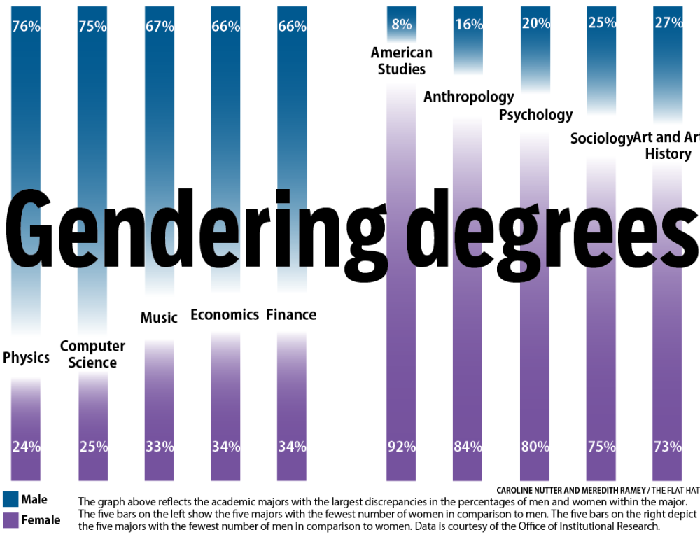 Gendering Degrees: STEM majors among most gender imbalanced at the College