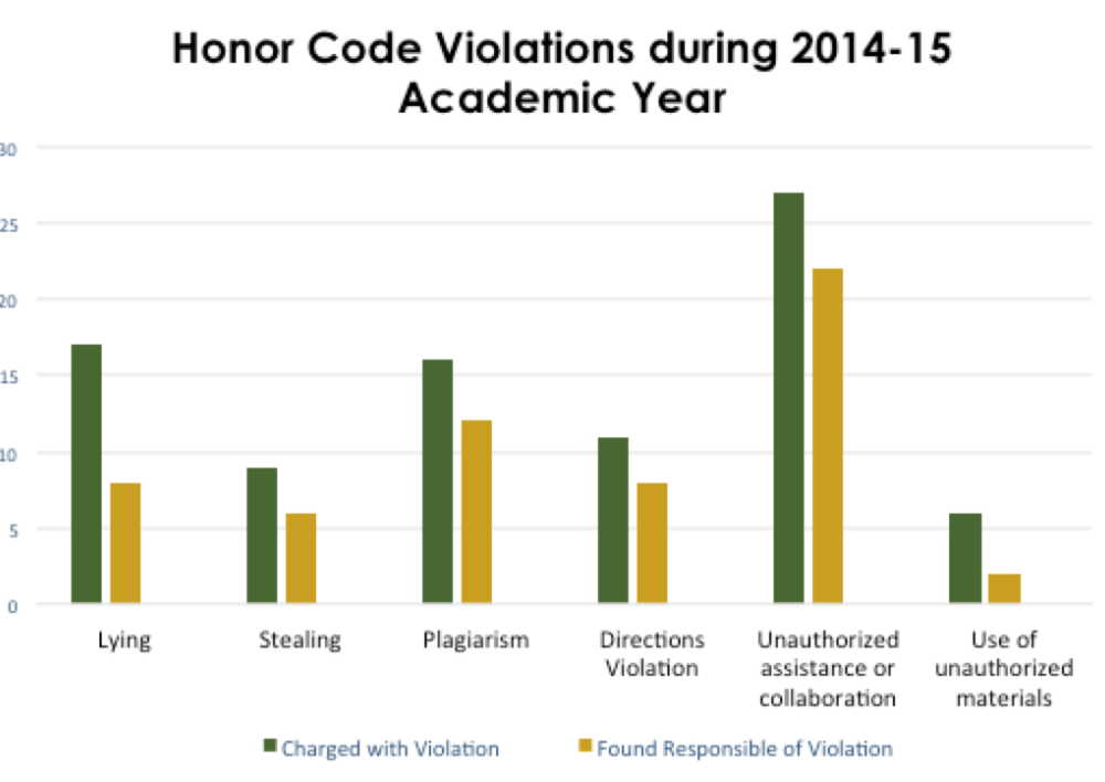 Honor Council data reveals 10 year spike in violations
