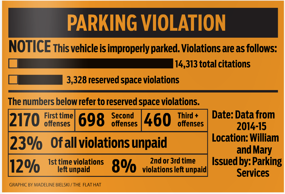 Parking Services issued more than 14,000 citations 2014-15
