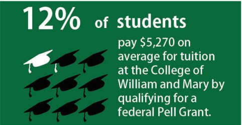 College gives fewer Pell Grants than any other public university in the nation