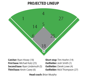 2014 projected lineup. CHRIS WEBER / THE FLAT HAT