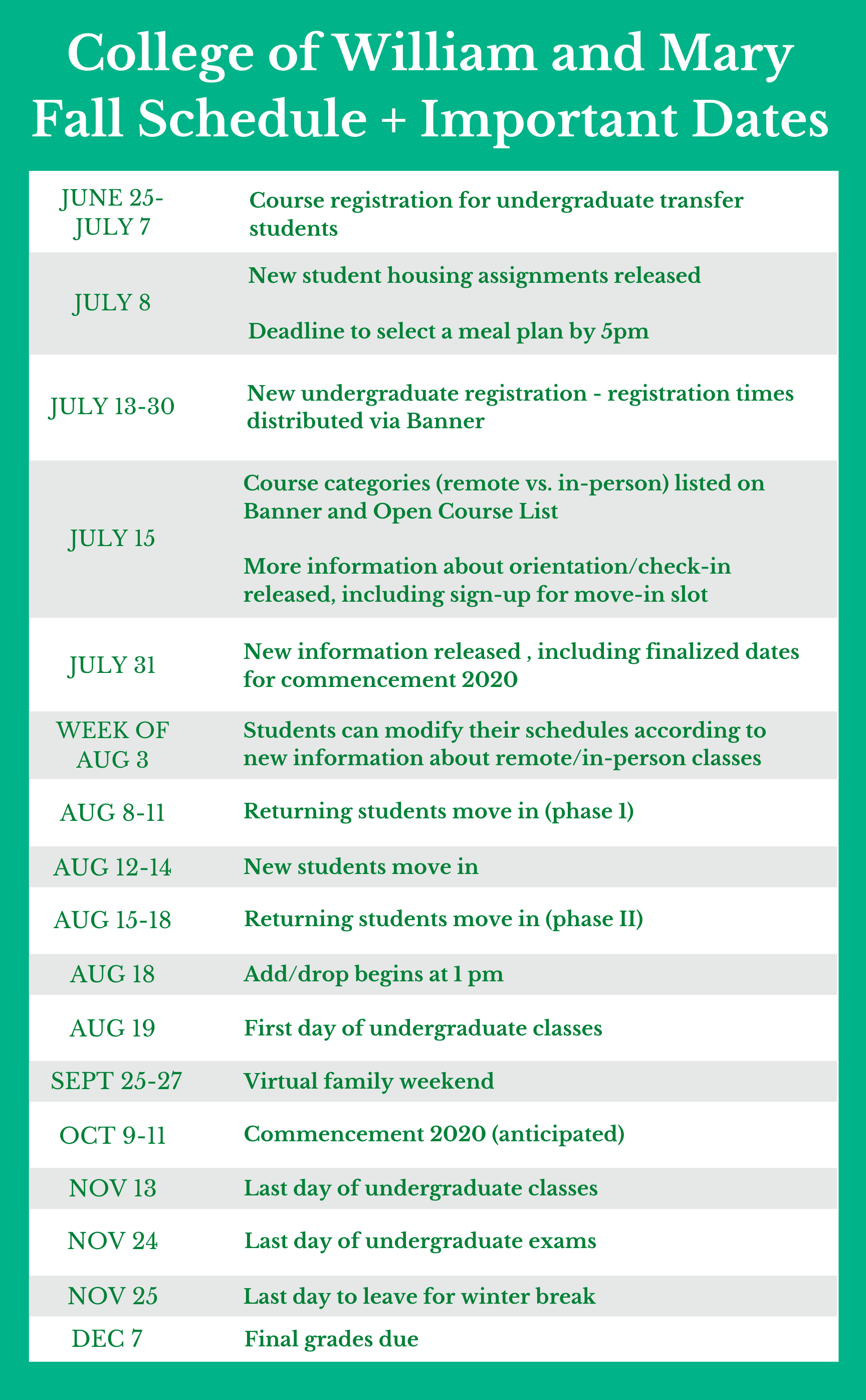 June 25-July 7 – Registration for undergraduate Transfer Students July 8 - New student housing assignments open July 8 (5pm) - Deadline to select a meal plan July 13-July 30 – New undergraduates registration -- check your time ticket in Banner! July 15 – Course categories (remote vs. in-person) will be listed on Banner and Open Course List July 15 - More info about orientation/check-in will be released, including signing up for a move-in slot! July 31 - New info released, including finalized dates for commencement 2020 Week of August 3 – You can change your schedule (unclear how this is different from add/drop, except you're limited to 16 credits until add/drop begins) Aug 8-11 - Returning Students Phase I move in Aug 12-14 - New Students move in (for orientation) Aug 15-18 - Returning Students Phase II move in August 18 – Add/Drop begins at 1:00 p.m. August 19 – Classes begin September 25-27 - Family Weekend (virtual) October 9-11 - Commencement 2020 November 13 - Last day of classes November 24 - Last day of exams November 25 - Leave for winter break December 7 - Grades due